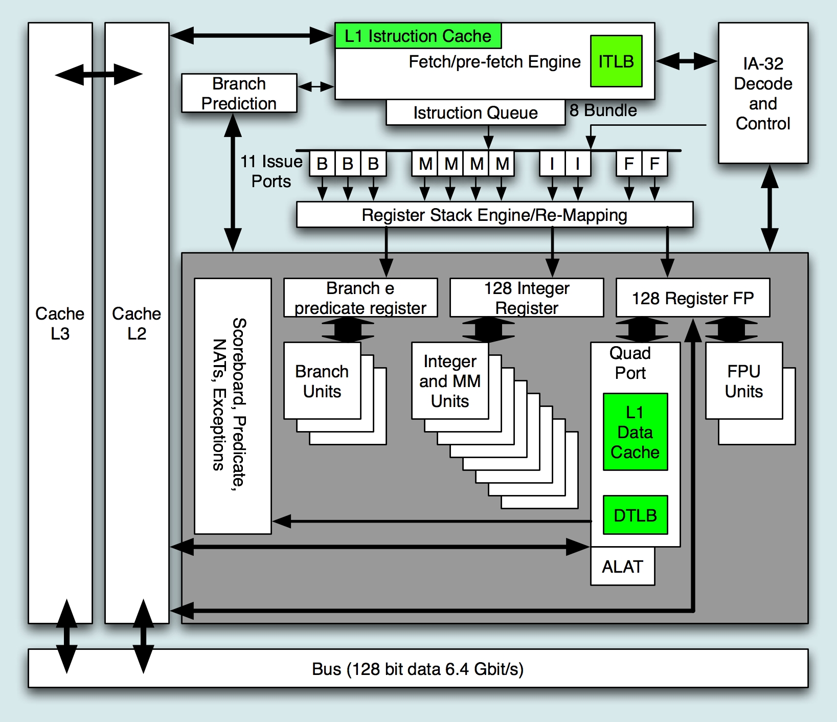 architecture of cpu diagram - 28 images